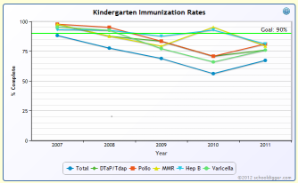 Kindergarten Immunization Rates Graph Sample